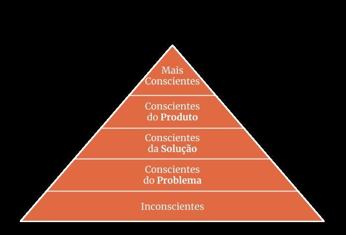 Pirâmide de Consciência